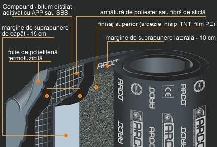 Arco Membrana Festa Plus V3N Fibra cu Nisip 10 m